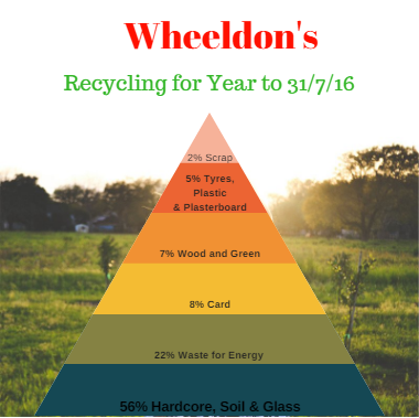 wheeldons recycling infographic to 31/7/16