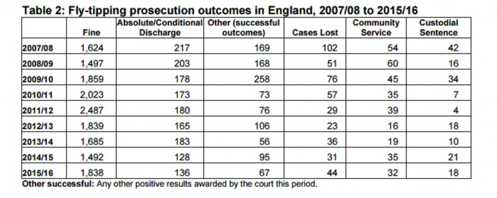 fly tipping prosecution outcomes